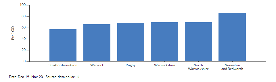 Crime rate for Warwickshire compared to other areas for Dec-19 - Nov-20