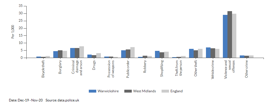 Crime rates by type for Warwickshire for Dec-19 - Nov-20