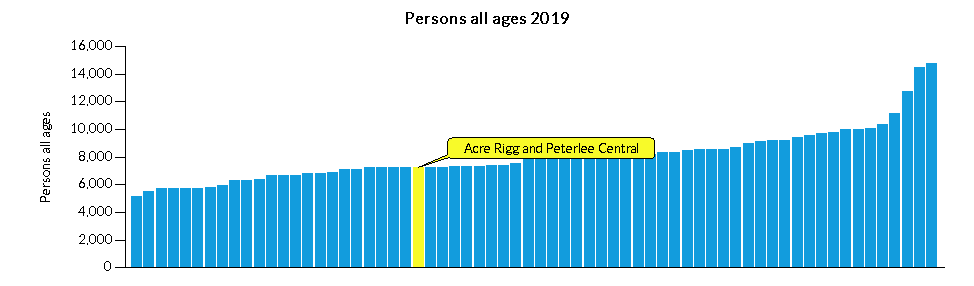 Chart for Acre Rigg and Peterlee Central using Persons all ages