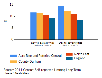 Chart for Acre Rigg and Peterlee Central using Day-to-day activities limited a lot