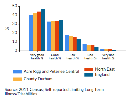 Chart for Acre Rigg and Peterlee Central using Good health