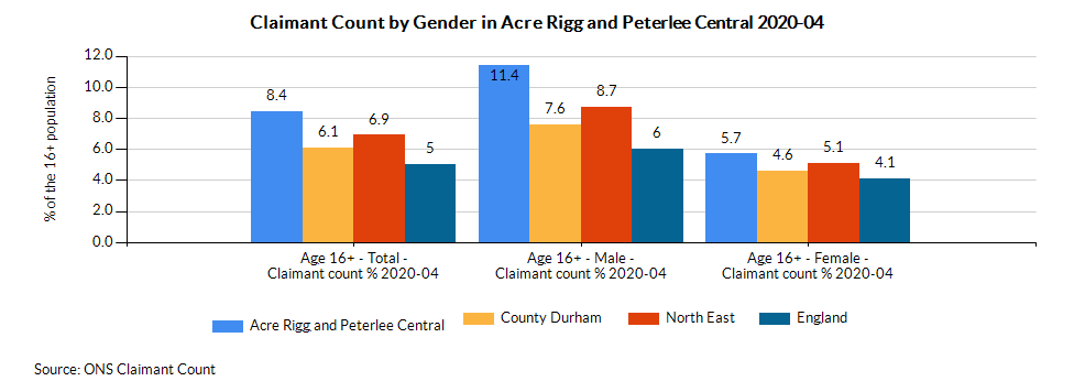 Chart for Acre Rigg and Peterlee Central using Age 16+ - Female - Claimant count %