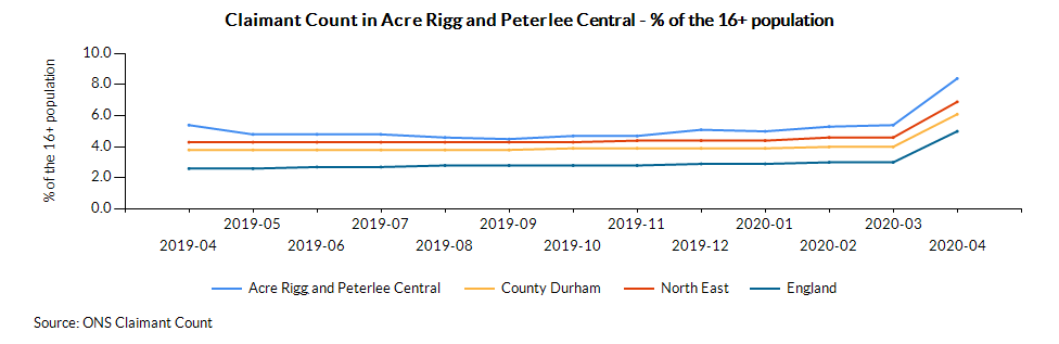 Chart for Acre Rigg and Peterlee Central using Age 16+ - Total - Claimant count %