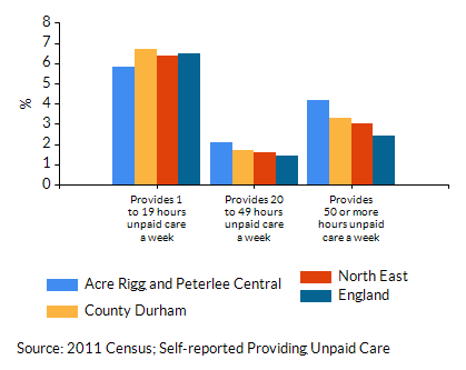 Chart for Acre Rigg and Peterlee Central using Provides 1 to 19 hours unpaid care a week
