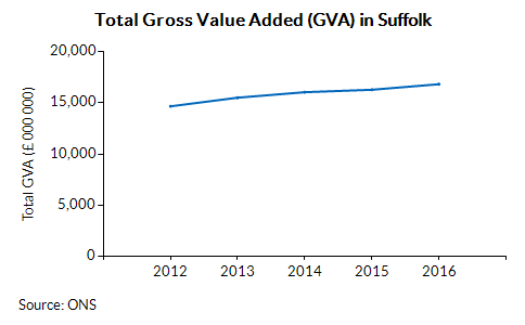 Total Gross Value Added (GVA) in Suffolk