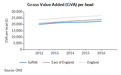 Gross Value Added (GVA) per head