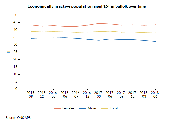 Economically inactive population aged 16+ in Suffolk over time