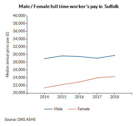 Male / Female full time worker's pay in  Suffolk over time