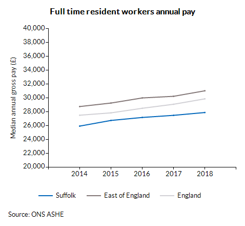 Full time resident workers annual pay over time