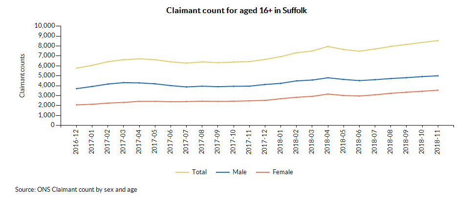 Claimant count for aged 16+ in Suffolk over time