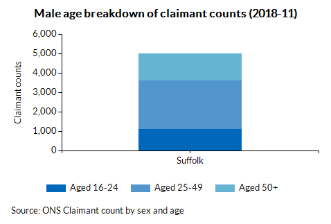 Male age breakdown of claimant counts (2018-08)