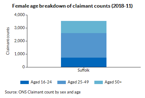 Female age breakdown of claimant counts (2018-08)
