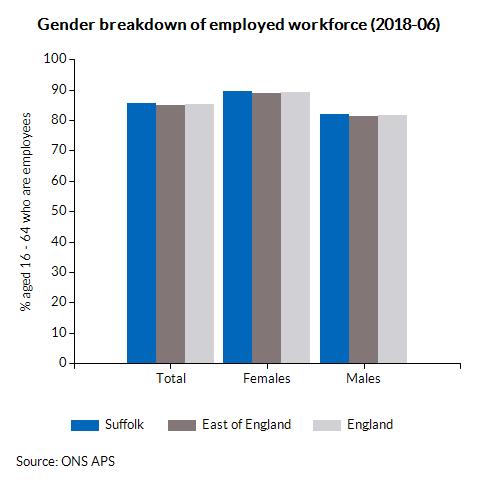 Gender breakdown of employed workforce (2018-03)