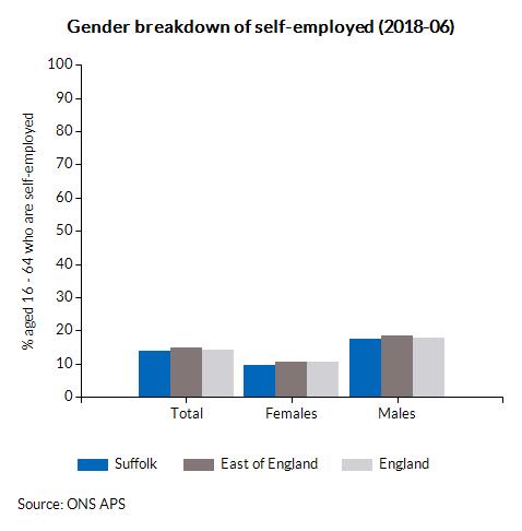 Gender breakdown of self-employed (2018-03)