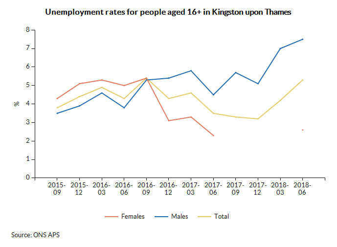Unemployment rates for people aged 16+ in Kingston upon Thames over time