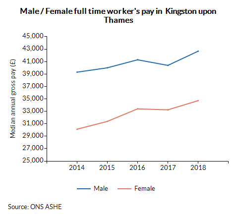 Male / Female full time worker's pay in  Kingston upon Thames