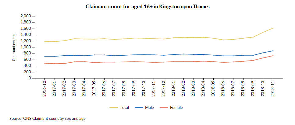Claimant count for aged 16+ in Kingston upon Thames over time