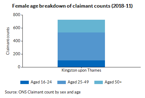 Female age breakdown of claimant counts (2018-05)
