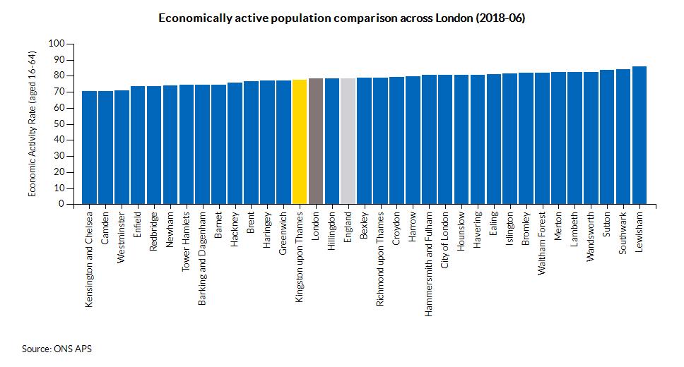 Economically active population comparison across London (2017-12)