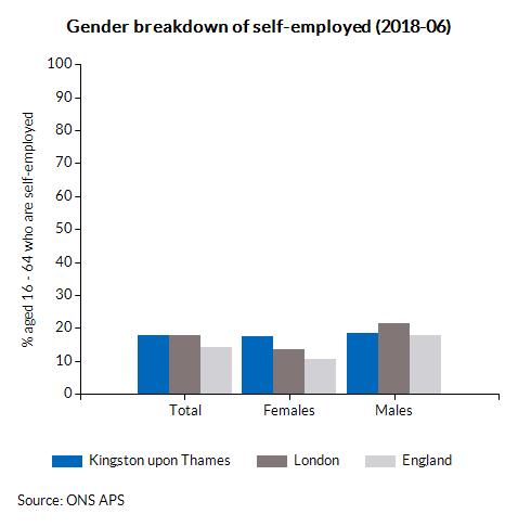 Gender breakdown of self-employed (2017-12)