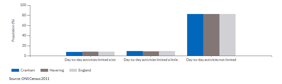 Persons with limited day-to-day activity in Cranham for 2011