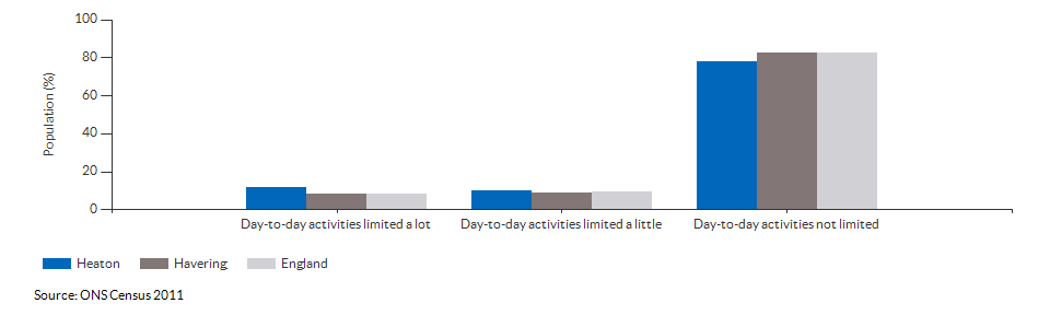 Persons with limited day-to-day activity in Heaton for 2011