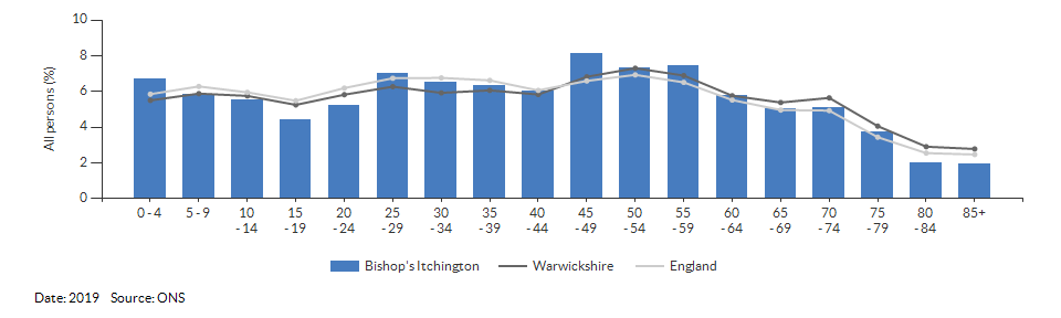 5-year age group population estimates for Bishop's Itchington for 2019