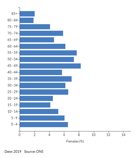 5-year age group female population estimates for Bishop's Itchington for 2019