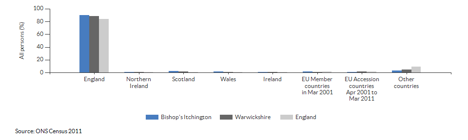 Country of birth for Bishop's Itchington for 2011