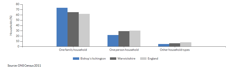 Household composition in Bishop's Itchington for 2011