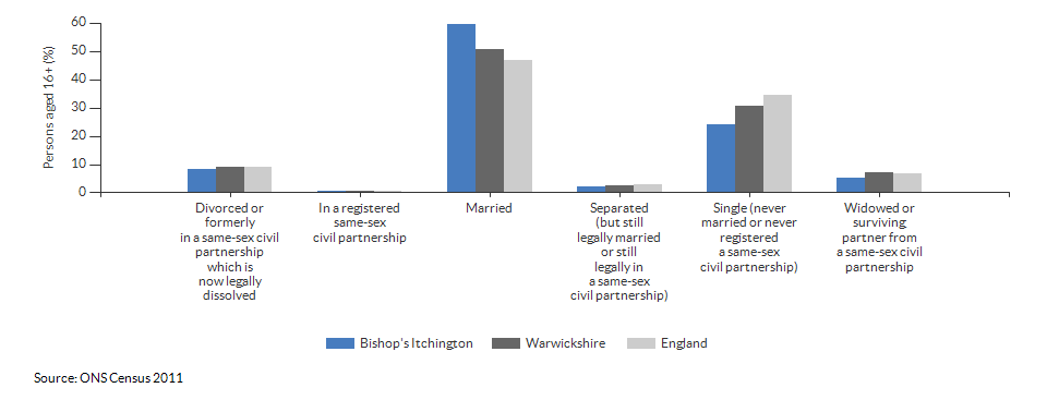 Marital and civil partnership status in Bishop's Itchington for 2011