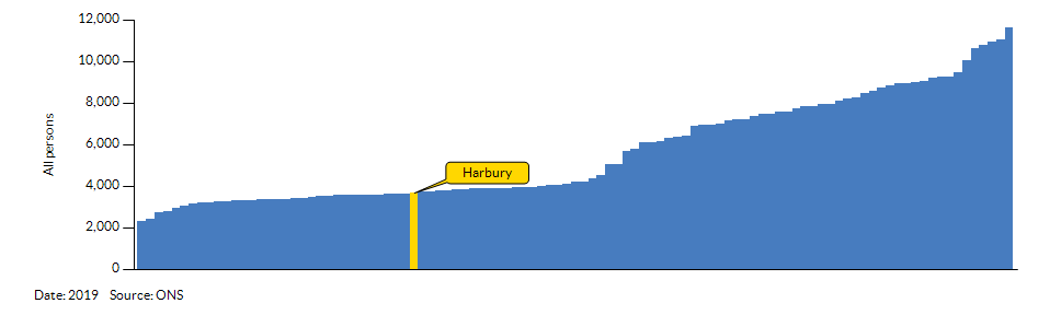 How Harbury compares to other wards in the Local Authority