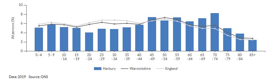 5-year age group population estimates for Harbury for 2019