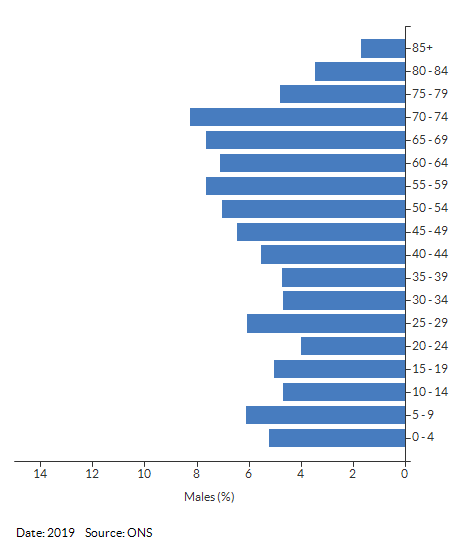 5-year age group male population estimates for Harbury for 2019