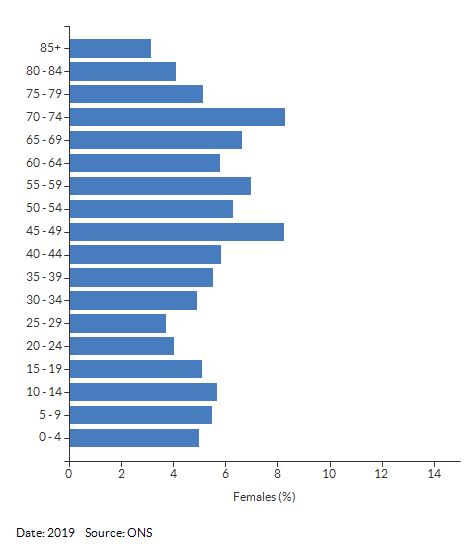 5-year age group female population estimates for Harbury for 2019