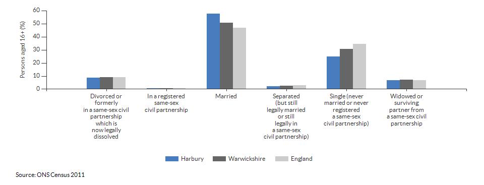 Marital and civil partnership status in Harbury for 2011