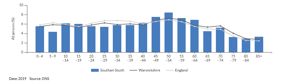 5-year age group population estimates for Southam South for 2019