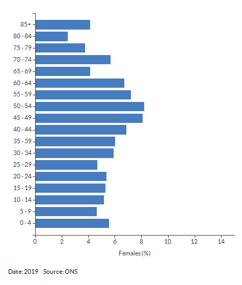 5-year age group female population estimates for Southam South for 2019