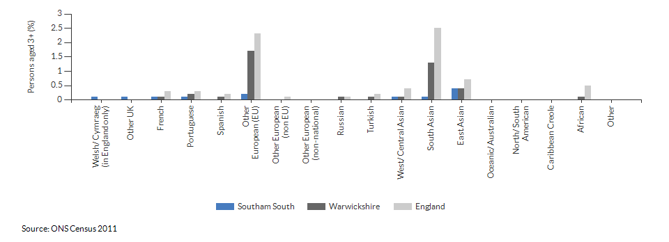 Country of birth in Southam South for 2011