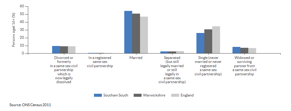 Marital and civil partnership status in Southam South for 2011