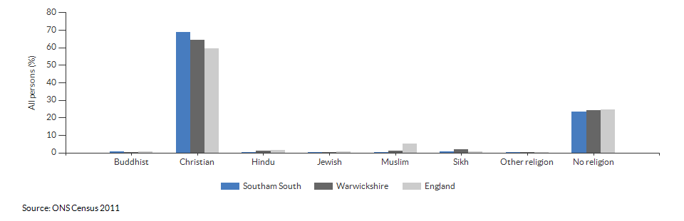 Religion in Southam South for 2011