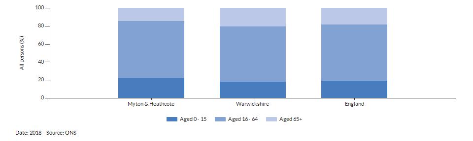 Broad age group estimates for Myton & Heathcote for 2018