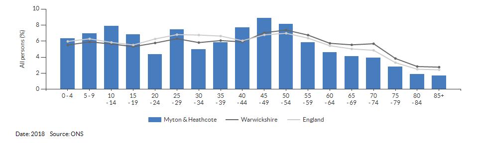 5-year age group population estimates for Myton & Heathcote for 2018