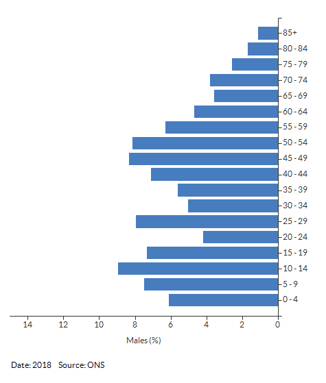 5-year age group male population estimates for Myton & Heathcote for 2018