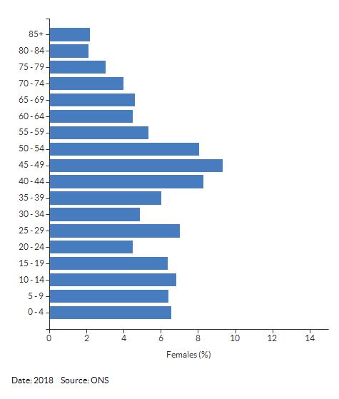 5-year age group female population estimates for Myton & Heathcote for 2018