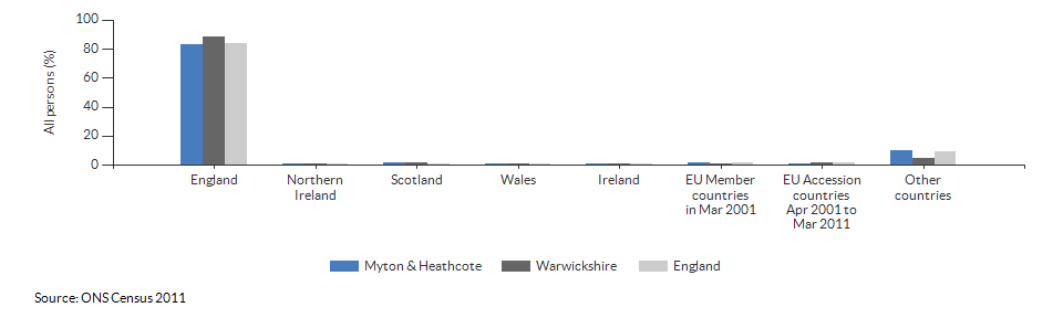 Country of birth for Myton & Heathcote for 2011