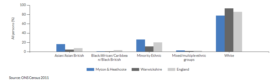 Ethnicity in Myton & Heathcote for 2011