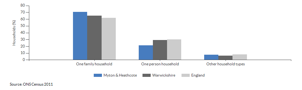 Household composition in Myton & Heathcote for 2011