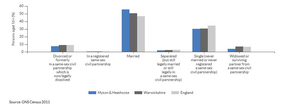 Marital and civil partnership status in Myton & Heathcote for 2011