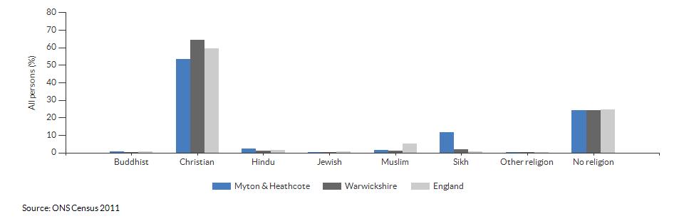 Religion in Myton & Heathcote for 2011